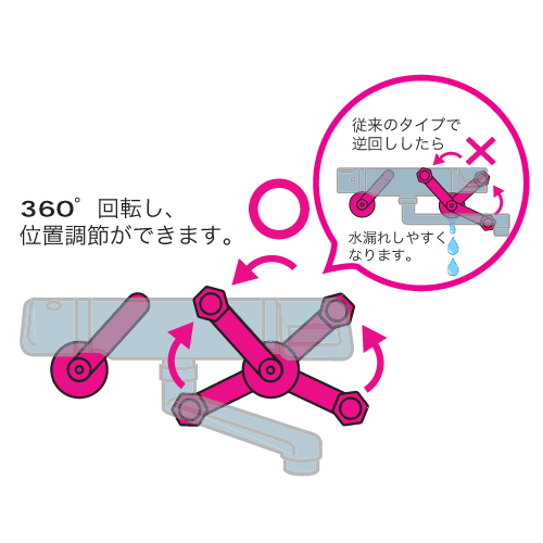 360°回転が可能で位置調整がラクラク!