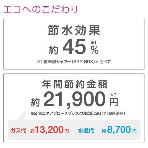 節水率45% 年間節水金額約21,900円