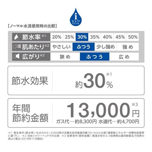 節水率30%。年間節約金額約13,000円