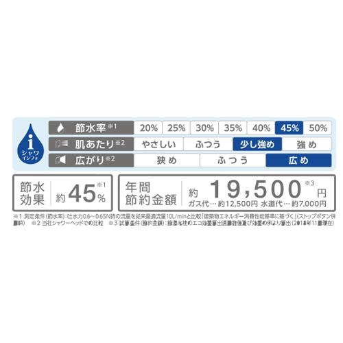 なんと、節水率約45%。年間節約金額19,500円