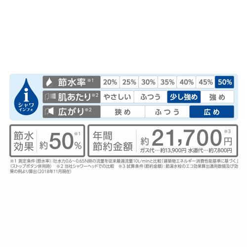 なんと節水率約50%。約21,700円の節約