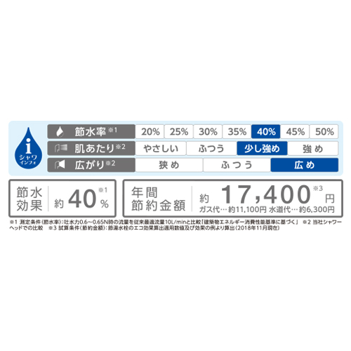 なんと節水率約40%。年間17,400円も節約!
